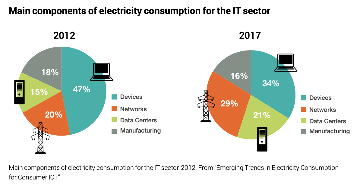 Main components of electricity consumption for the IT sector