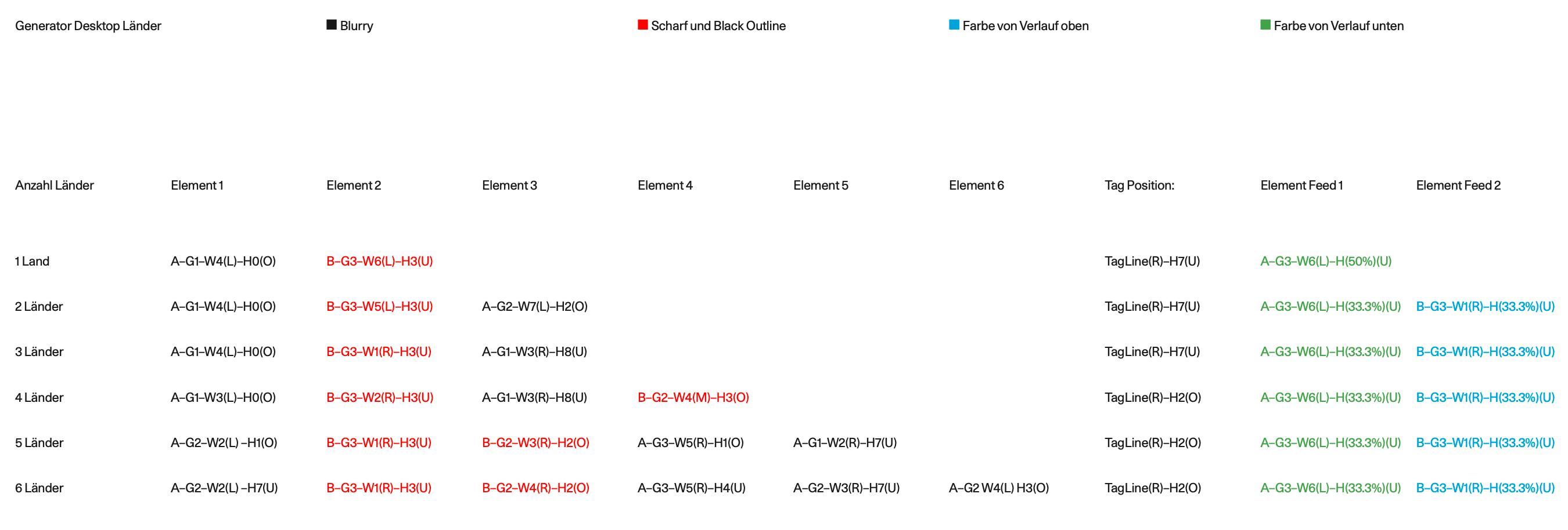 Generator - Desktop Länder